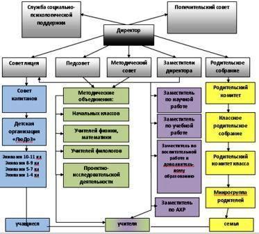Это система. с государственно-общественным управлением, базирующимся. на педагогическом мониторинге...